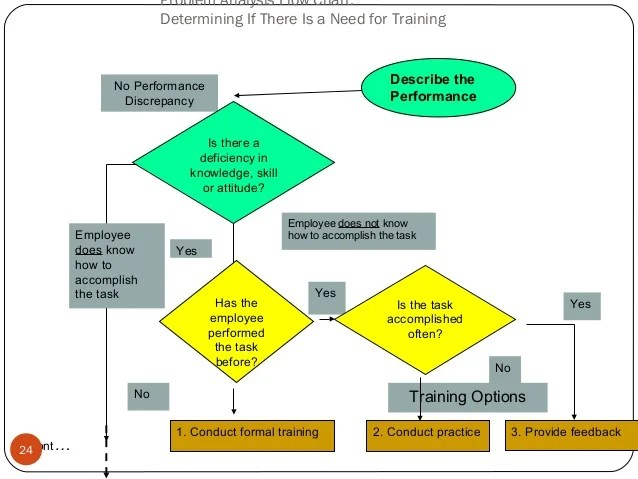 also strategic training shrm rh slideshare