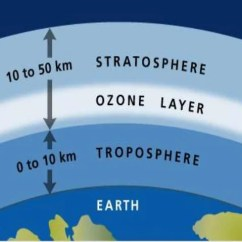 Earth S Atmosphere Layers Diagram Mormon Plan Of Salvation Stratosphere