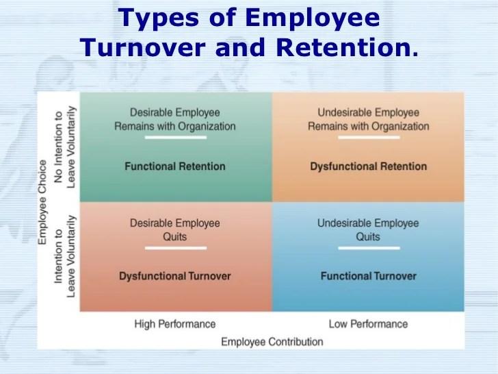 also employee turnover rh slideshare