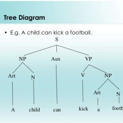 Sentence With Prepositional Phrase Diagram Suzuki Eiger 400 Wiring Structural Ambiguity