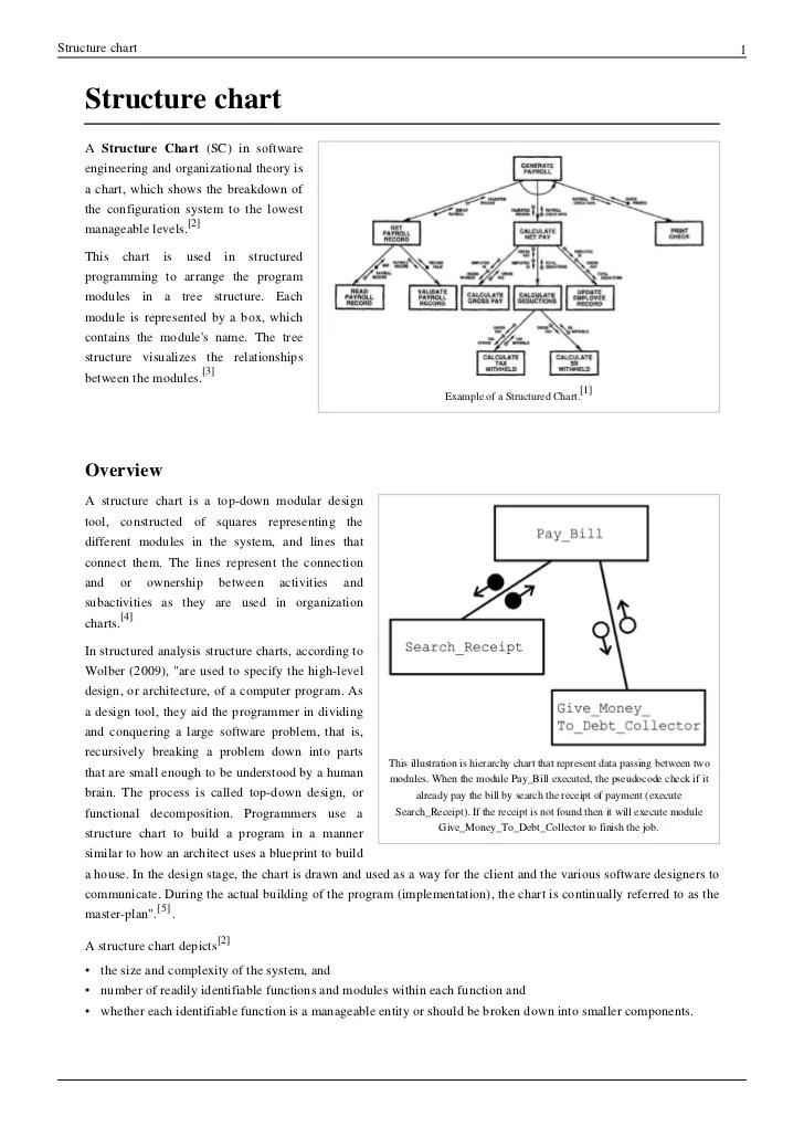 Structure chart also rh slideshare
