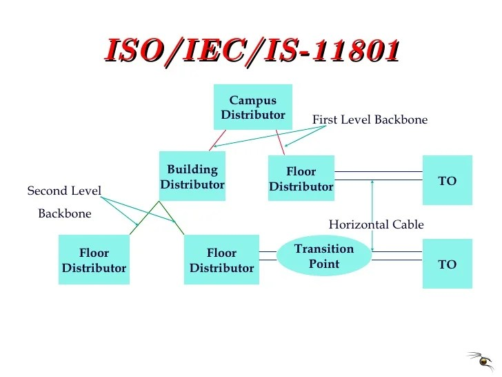 100 Base T Wiring Diagram Structured Cabling