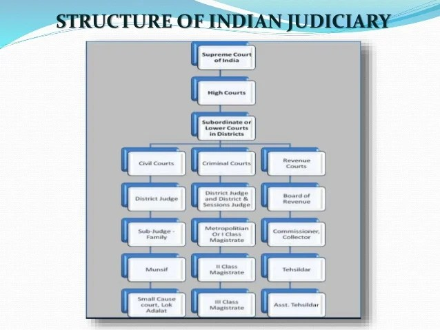 Judiciary of india also structure indian rh slideshare