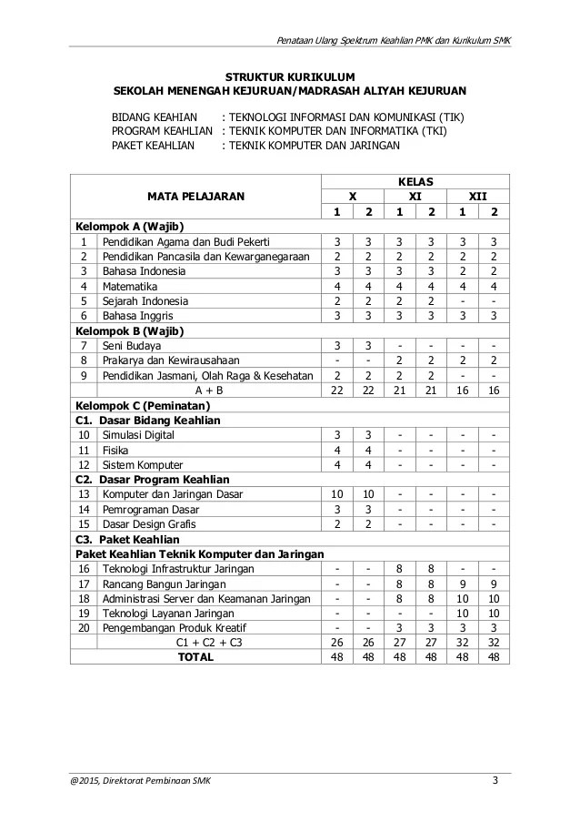 Struktur Kurikulum 2013 Revisi 2016 Smk : struktur, kurikulum, revisi, Struktur, Kurikulum, Revisi, Berbagai