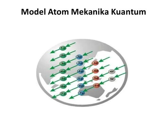 Menurut louis de broglie, pada elektron juga berlaku sifat dualisme, yaitu elektron buka hanya sekedar partikel melainkan juga bersifat sebagai gelombang. Struktur atom and spu