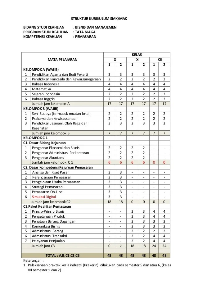 Struktur Kurikulum 2013 Revisi 2016 Smk : struktur, kurikulum, revisi, Struktur, Kurikulum, Pemasaran