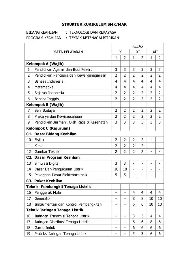 Struktur Kurikulum 2013 Revisi 2016 Smk : struktur, kurikulum, revisi, Struktur, Kurikulum, Program, Keahlian, Teknik, Ketenagalistrikan