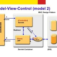 Mvc Struts Architecture Diagram Lighting Wiring Uk Basics Quick Overview 11 12