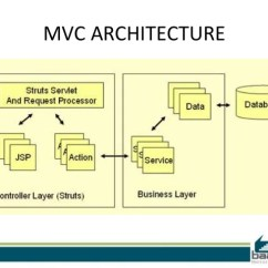 Mvc Struts Architecture Diagram What Is A Number Line Framework 6