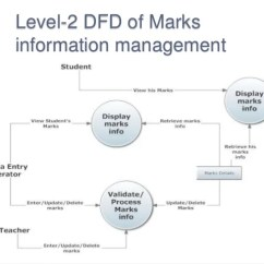 Level 0 Dfd Diagram For Library Management System 1969 Evinrude 115 Wiring Student Result Mamagement