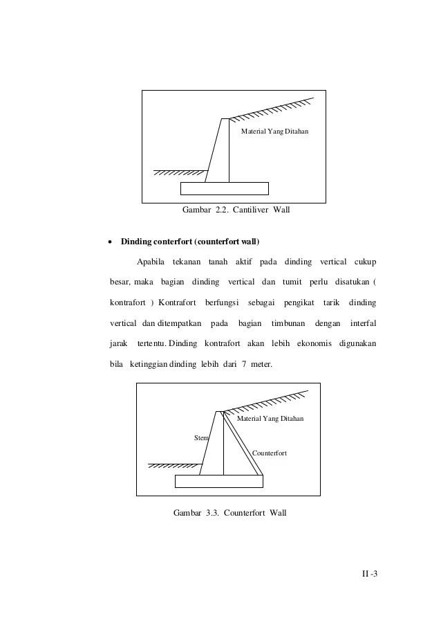 Tekanan Tanah Aktif : tekanan, tanah, aktif, Studi, Efisiensi, Lebar_alas_dinding_penahan_tanah_tipe_kantilever_pada…