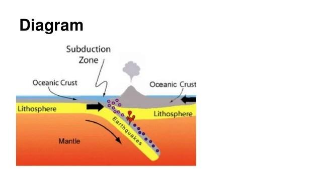 convergent boundary diagram bronchial tree subduction zone