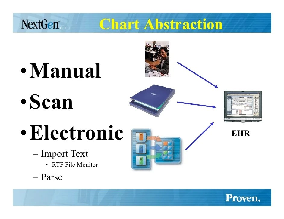 Chart abstraction also successful ehr implementation strategy  amp tips rh slideshare