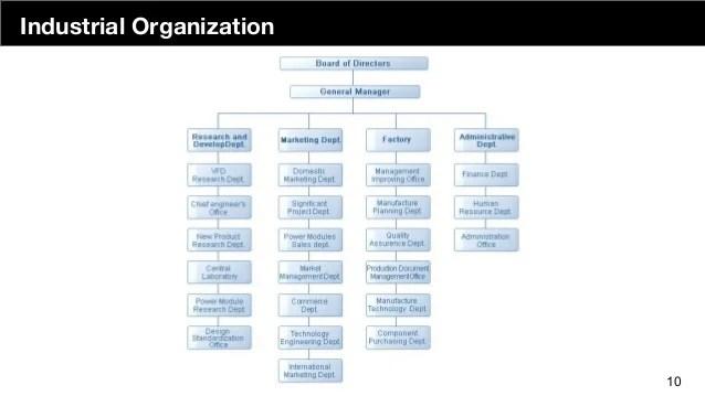 Industrial organization also demystifying the engineering org chart rh slideshare