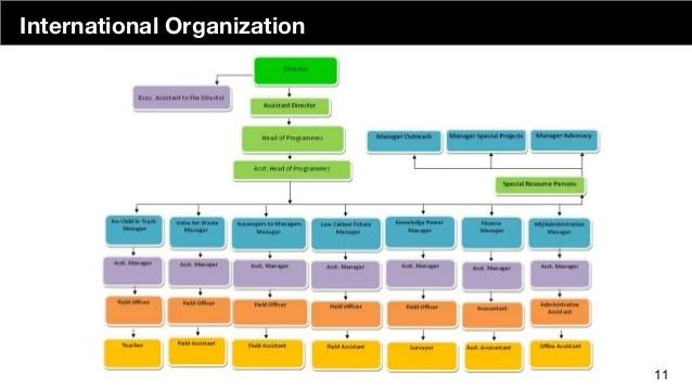 International organization also demystifying the engineering org chart rh slideshare