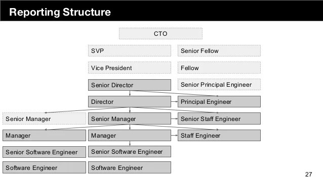 Management inidual contributors also demystifying the engineering org chart rh slideshare