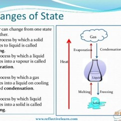 States Of Matter Change Diagram 1988 Ford F150 Solenoid Wiring Class Iv Changes State Condensation