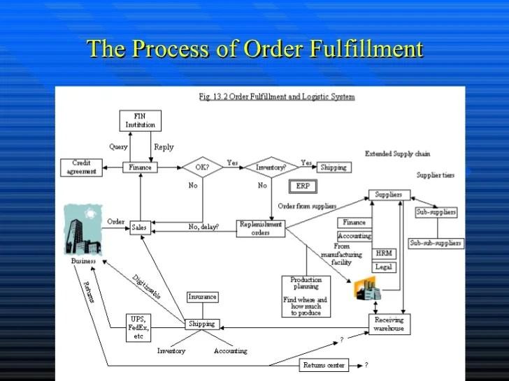 also supply chain management rh slideshare