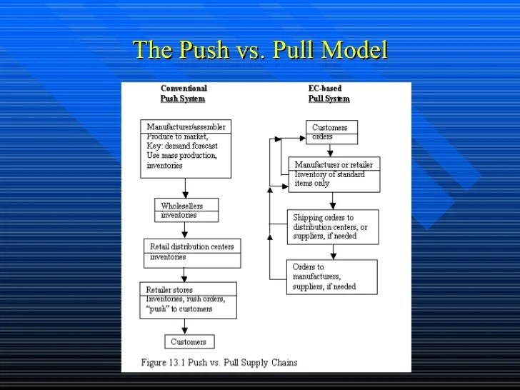 Steps Order Fulfillment Process