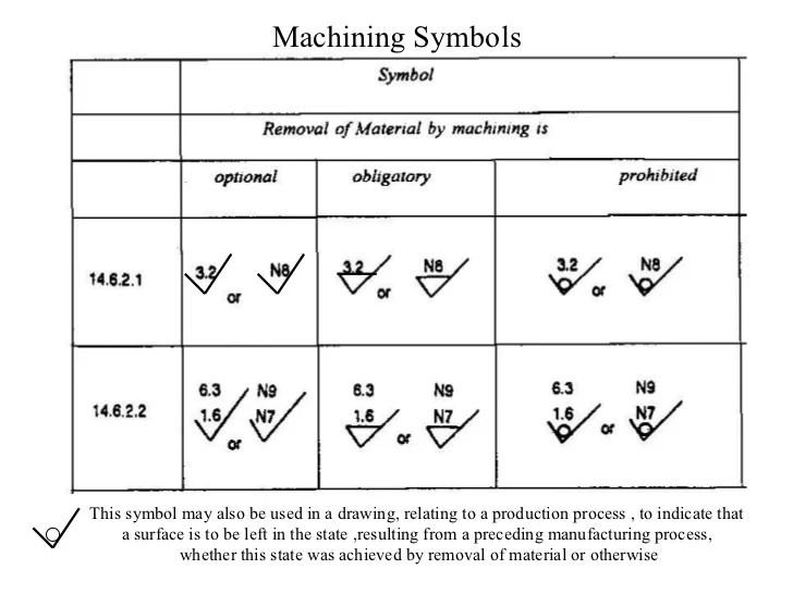 Machining Drawing Symbols Chart