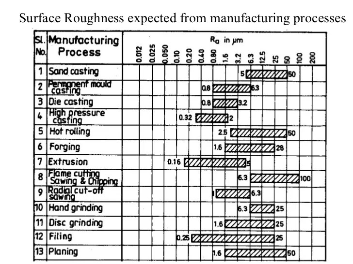 √ Ra Surface Roughness Chart Related Keywords