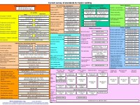 Survey welding standards-02-05-2011