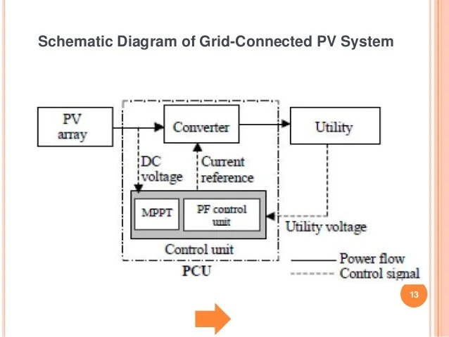 POWER QUALITY IMPROVEMENT IN A PV DISTRIBUTION SYSTEM BY