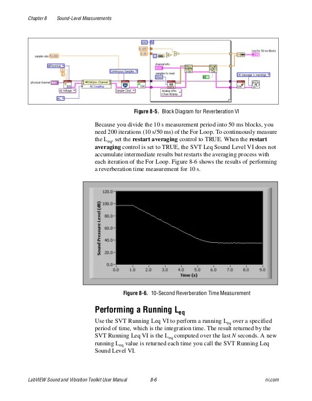 Figure 6 The Labview Block Diagram For The Ni Usrp Example Shows An