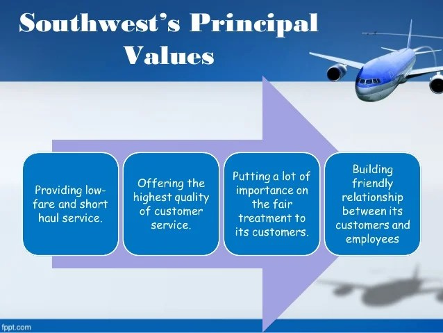 Harvard Business School Case Study on Southwest Airlines