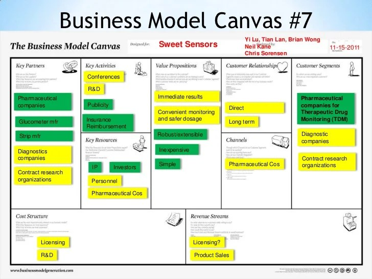 Business Model Canvas 7 Yi