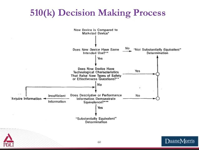 decision making process also premarket notification the rh slideshare