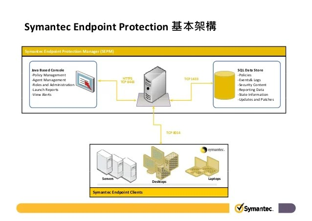Symantec Endpoint Protection Manager 121
