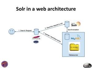 Solr in a web architecture