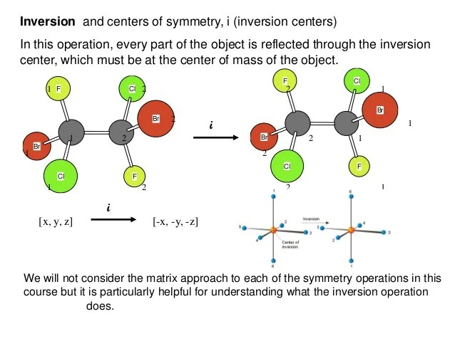 identifying point groupswe can use  flow chart also symmetry and group theory rh slideshare
