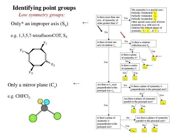 br cl identifying point groups also symmetry and group theory rh slideshare