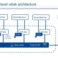 Visio Virtual Machine Diagram Spc Repeater Housing Wiring Syn 104: Citrix And Nutanix