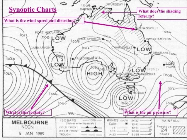 also synoptic charts rh slideshare