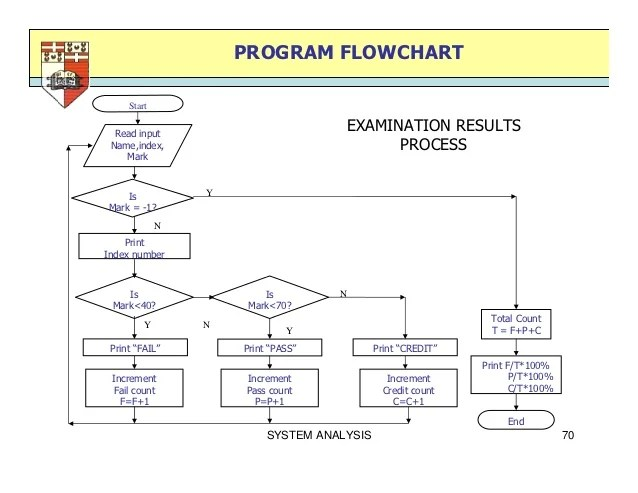System analysis program flowchart also design rh slideshare