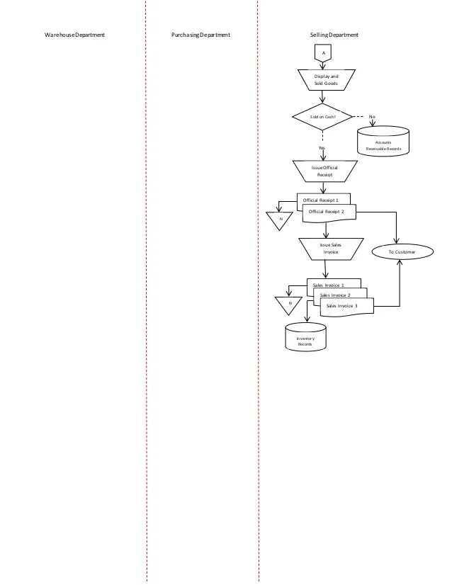 Systems flowchart for inventory management system display and sold goods on cash  selling departmentpurchasing departmentwarehousedepartment yes no also rh slideshare