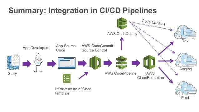 DevOps At Amazon A Look At Our Tools And Processes