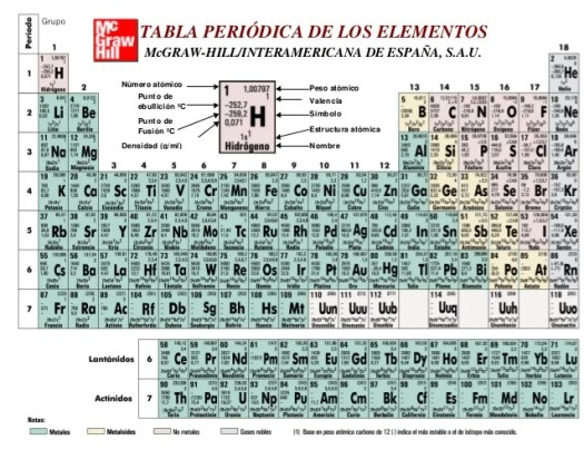 Tabla periodica de los elementos pdf con valencias periodic tabla periodica de los elementos madrid urtaz Gallery