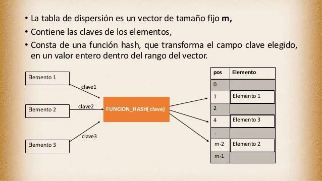 Programación 3 Tablas De Dispersión
