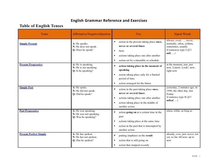 English grammar reference and exercises table of tenses tense also rh slideshare