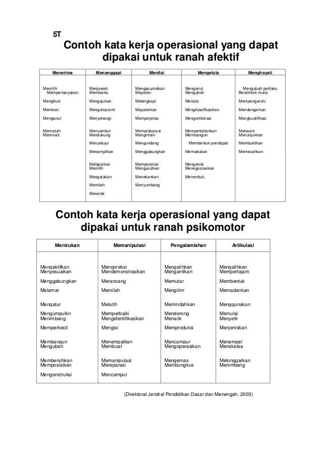 Taksonomi Bloom Revisi 2017 : taksonomi, bloom, revisi, Contoh, Materi, Pelajaran, Operasional