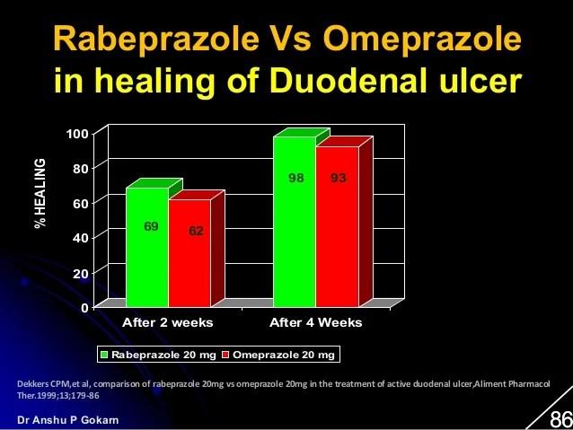 Talk on gastic disorders and rabeprazole