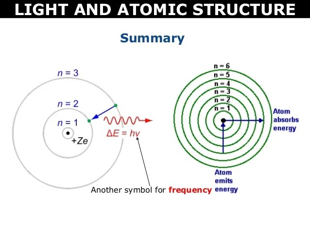 Tang 01 light and atomic structure