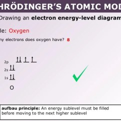 Bohr Diagram Of Oxygen Typical Wiring Walk In Cooler Tang 02 Schrödinger's Atomic Model