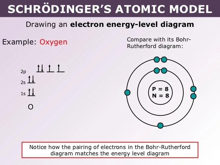 bohr diagram of oxygen project management network software tang 02 schrödinger's atomic model