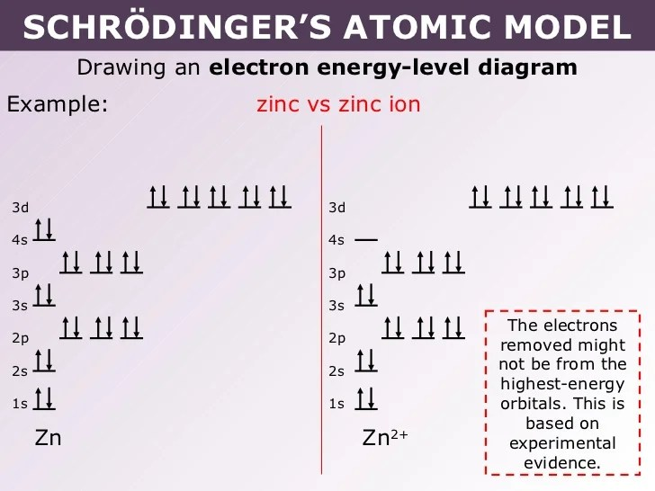 Orbital Diagram For Zn2 Diy Enthusiasts Wiring Diagrams