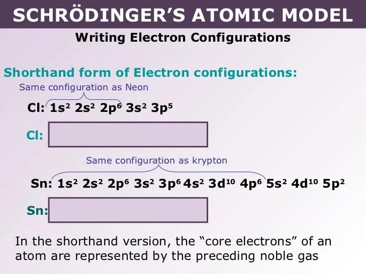 neon atom diagram human eye simple tang 02 schrödinger's atomic model